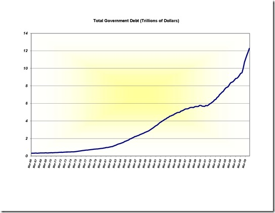 GDP and Debt charts 3-2010 (2)_Page_1