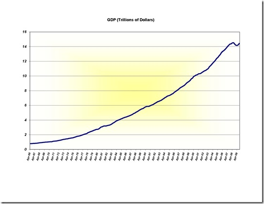 GDP and Debt charts 3-2010 (2)_Page_2