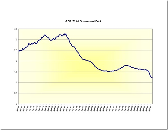 GDP and Debt charts 3-2010 (2)_Page_3