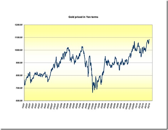 Euro gold-silver and yen gold<br /> 4-2010_Page_3