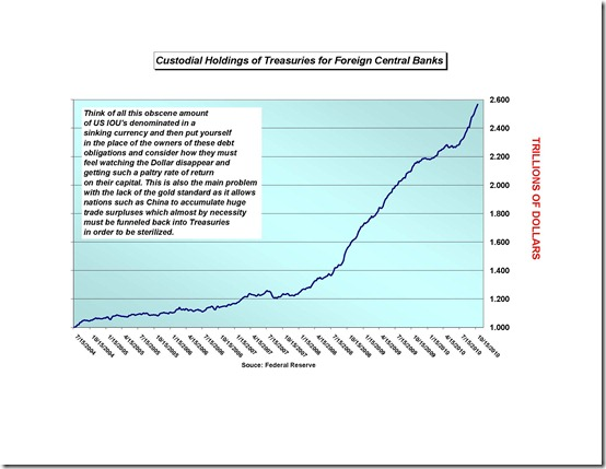 Foreign Central Bank Custodial holdings of TReasuries_Page_2
