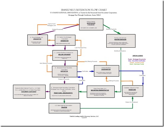 IBANEZ SECURITIZATION DIAGRAM ins (2)